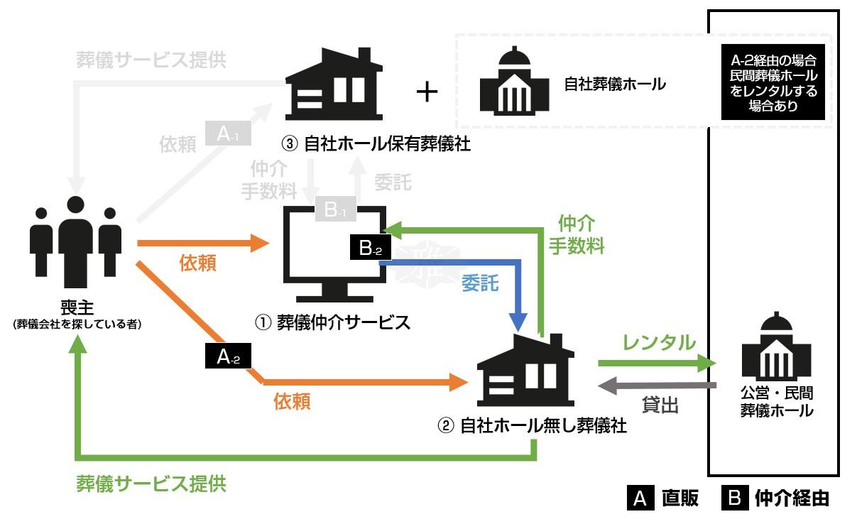 遺族と葬儀会社・仲介業者の関係図