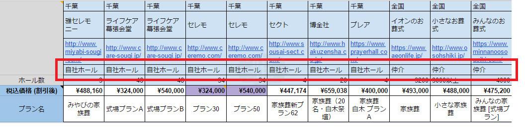 千葉県の葬儀業者の家族葬プラン比較表